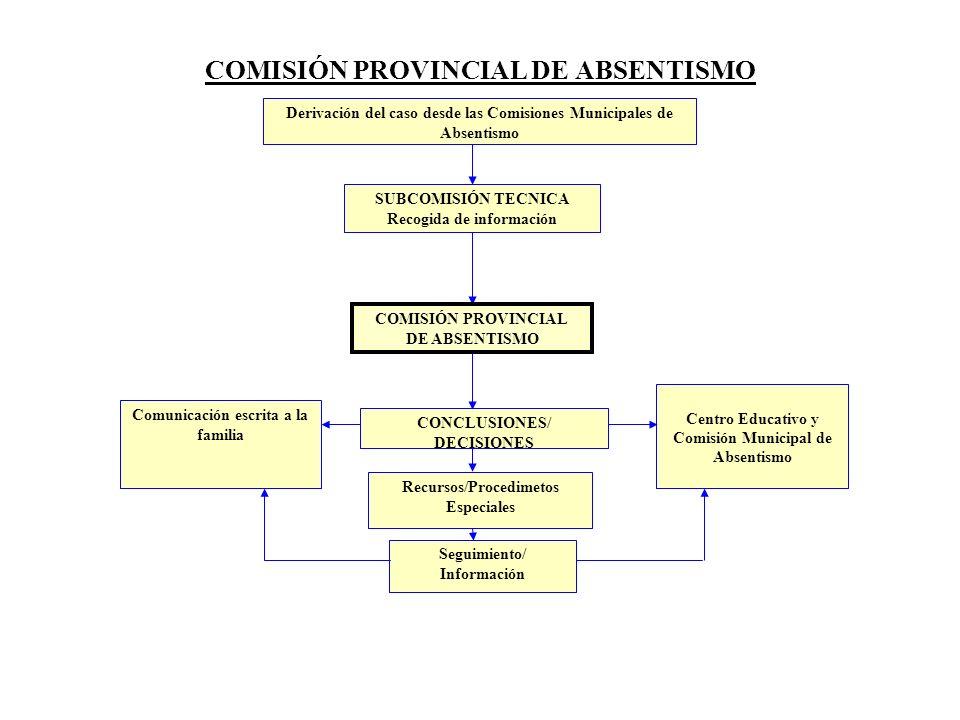 COMISIÓN PROVINCIAL DE ABSENTISMO Derivación del caso desde las Comisiones Municipales de Absentismo SUBCOMISIÓN TECNICA Recogida de información CONCL
