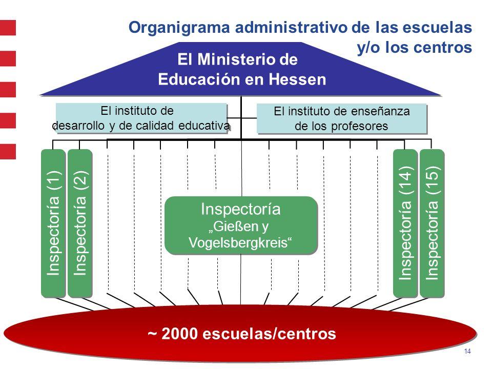 14 Organigrama administrativo de las escuelas y/o los centros Inspectoría (1) Inspectoría (2) Inspectoría (14) Inspectoría (15) El instituto de enseña