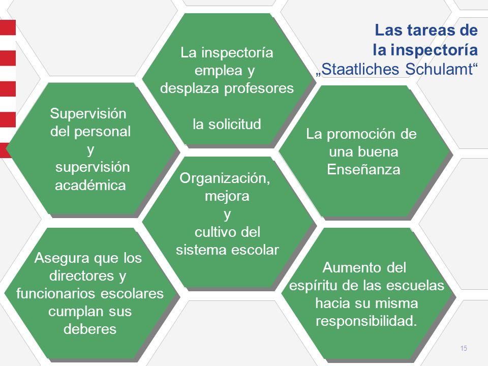 15 Las tareas de la inspectoría Staatliches Schulamt Organización, mejora y cultivo del sistema escolar Organización, mejora y cultivo del sistema esc