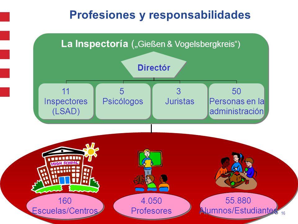 16 Profesiones y responsabilidades La Inspectoría ( Gießen & Vogelsbergkreis) 50 Personas en la administración 50 Personas en la administración 11 Ins