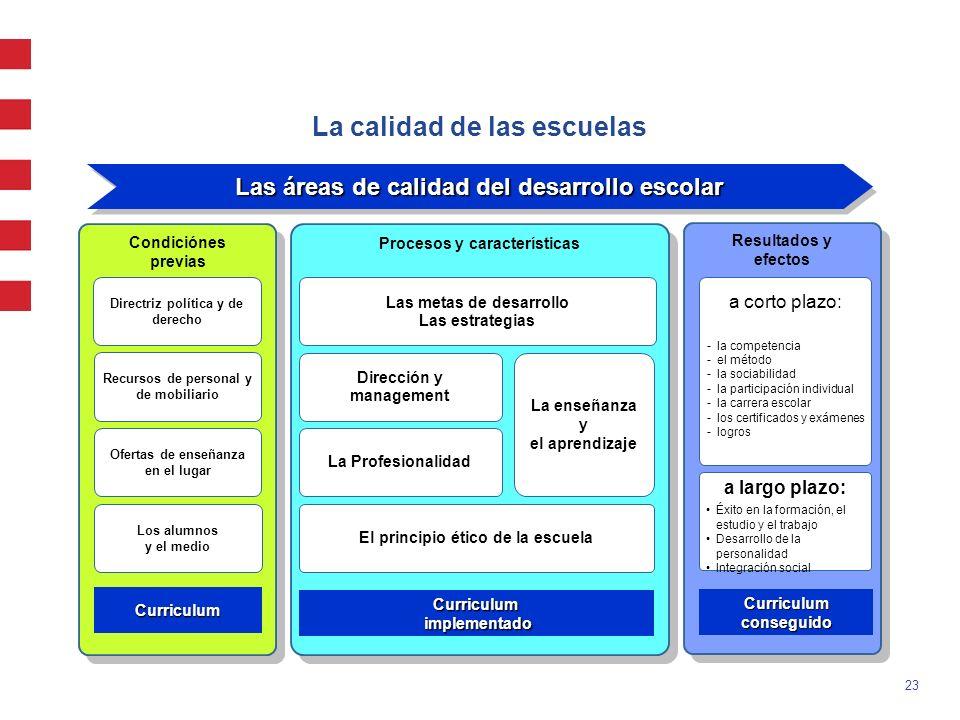 23 Condiciónes previas Condiciónes previas Directriz política y de derecho Recursos de personal y de mobiliario Ofertas de enseñanza en el lugar Los a