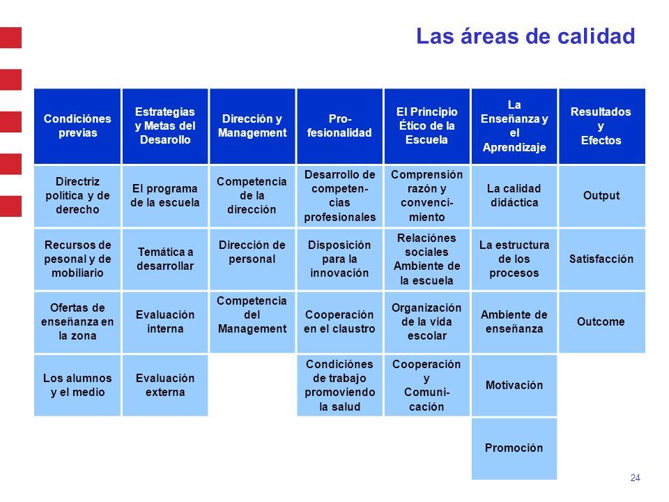 24 Condiciónes previas Estrategias y Metas del Desarollo Dirección y Management Pro- fesionalidad El Principio Ético de la Escuela La Enseñanza y el A