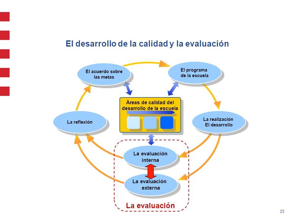 25 Áreas de calidad del desarrollo de la escuela La evaluación interna La evaluación interna El programa de la escuela El programa de la escuela La re