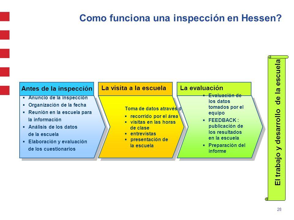 28 Como funciona una inspección en Hessen? Anuncio de la inspección Organización de la fecha Reunión en la escuela para la información Análisis de los