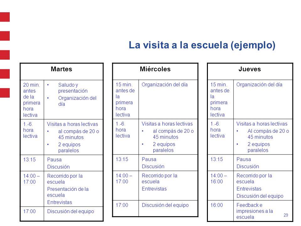 29 La visita a la escuela (ejemplo) Martes 20 min. antes de la primera hora lectiva Saludo y presentación Organización del día 1.-6. hora lectiva Visi