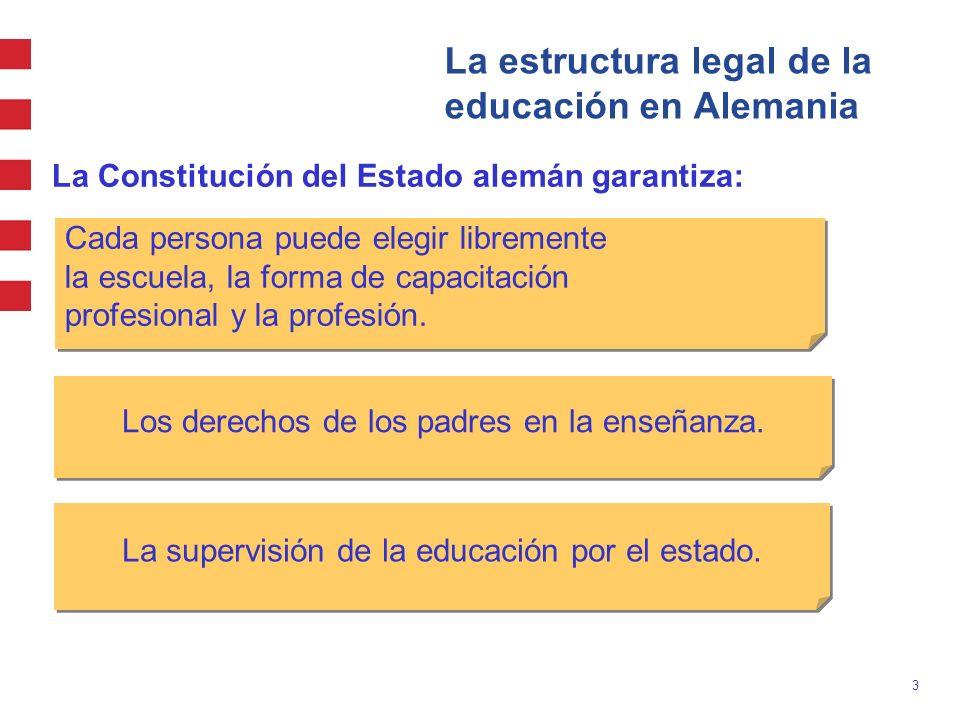 3 La estructura legal de la educación en Alemania La Constitución del Estado alemán garantiza: Cada persona puede elegir libremente la escuela, la for