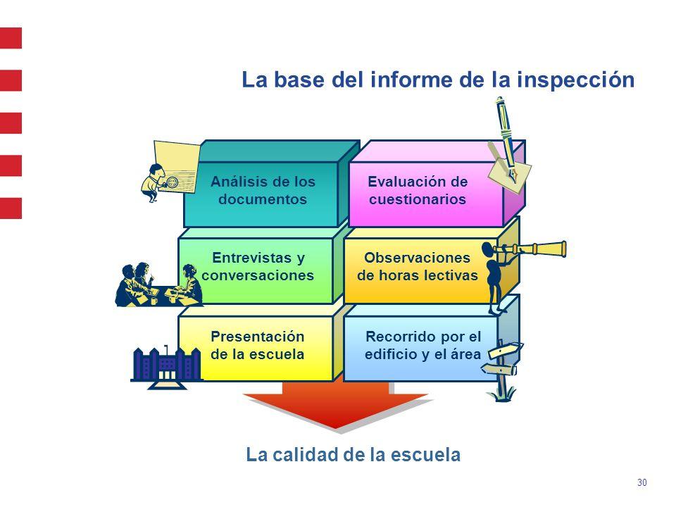 30 La base del informe de la inspección Análisis de los documentos Evaluación de cuestionarios Observaciones de horas lectivas Entrevistas y conversac