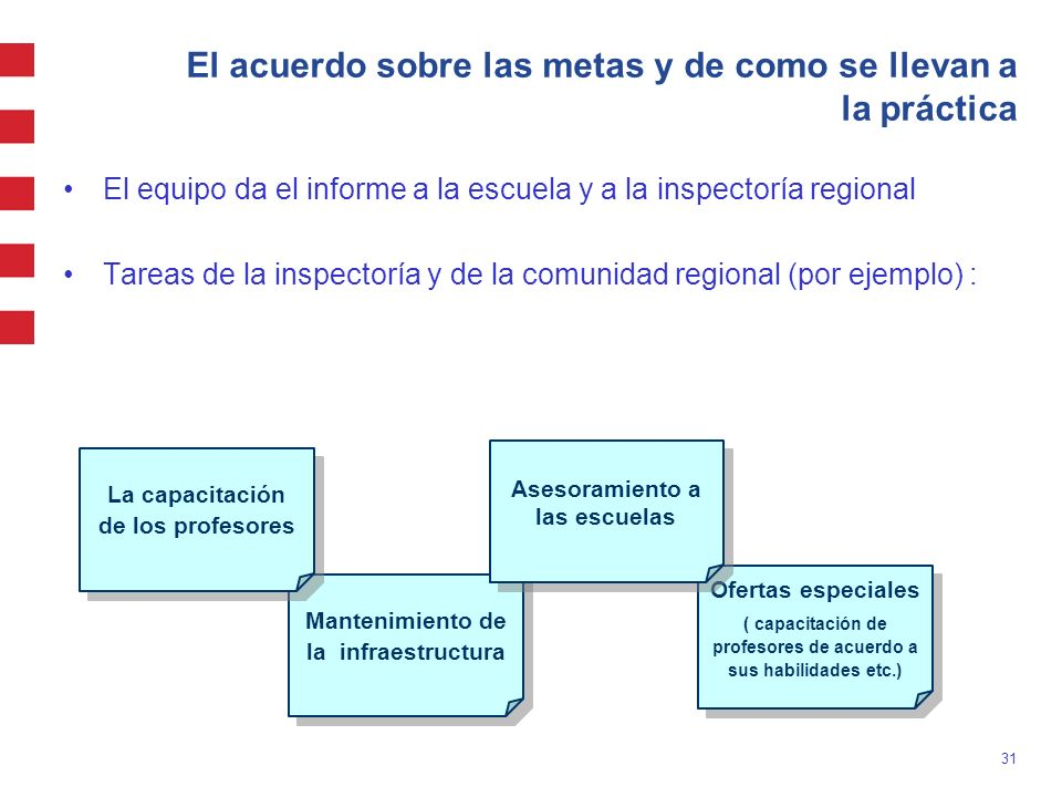31 Mantenimiento de la infraestructura El acuerdo sobre las metas y de como se llevan a la práctica El equipo da el informe a la escuela y a la inspec