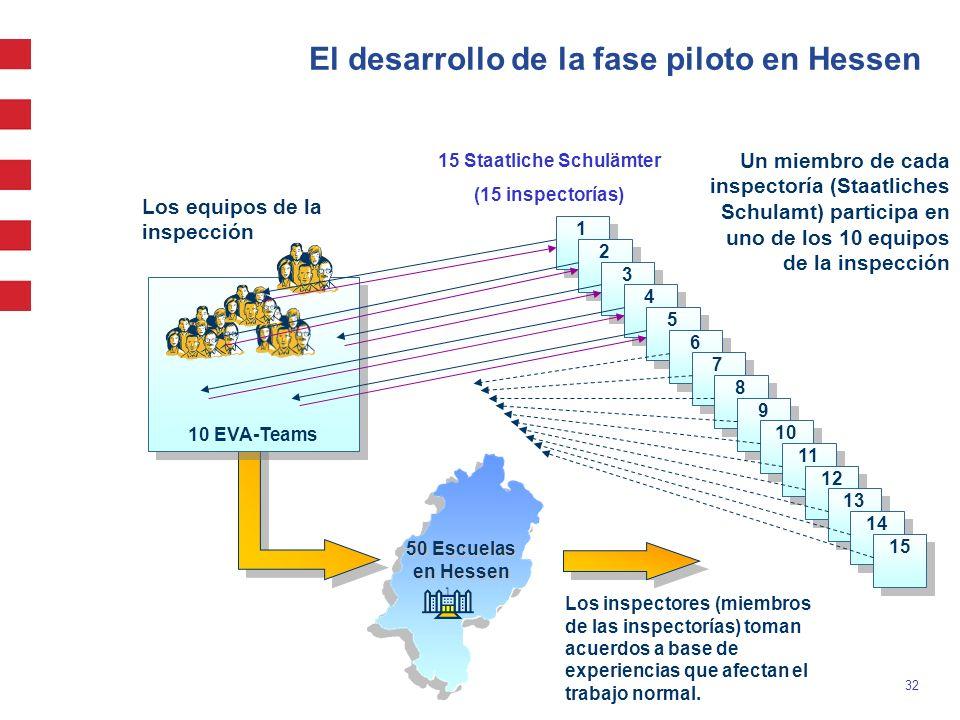 32 10 EVA-Teams El desarrollo de la fase piloto en Hessen 1 1 2 2 3 3 4 4 5 5 6 6 7 7 8 8 9 9 10 11 12 13 14 15 Los equipos de la inspección 50 Escuel