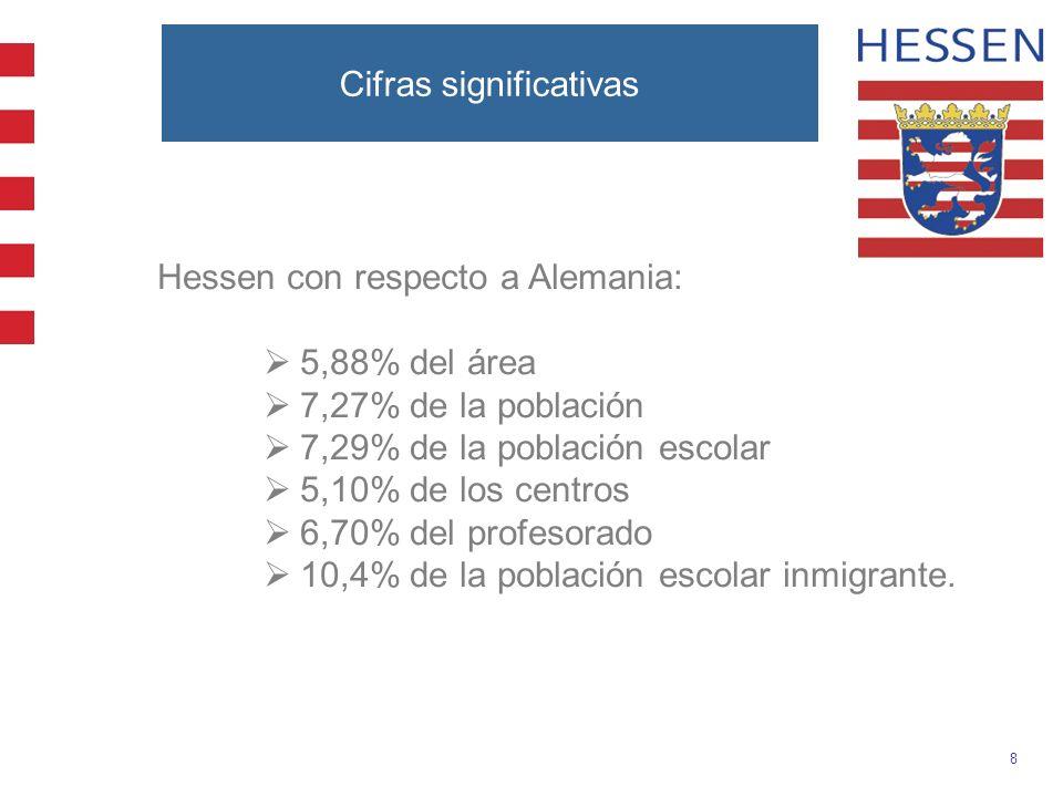 8 Cifras significativas Hessen con respecto a Alemania: 5,88% del área 7,27% de la población 7,29% de la población escolar 5,10% de los centros 6,70%