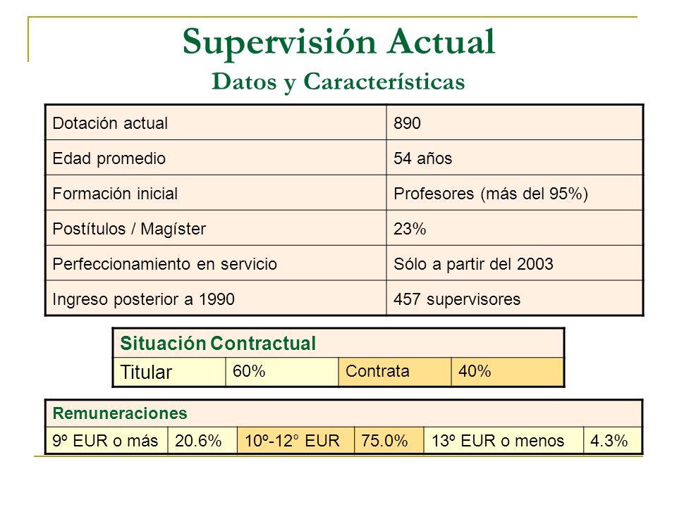 Dotación actual890 Edad promedio54 años Formación inicialProfesores (más del 95%) Postítulos / Magíster23% Perfeccionamiento en servicioSólo a partir