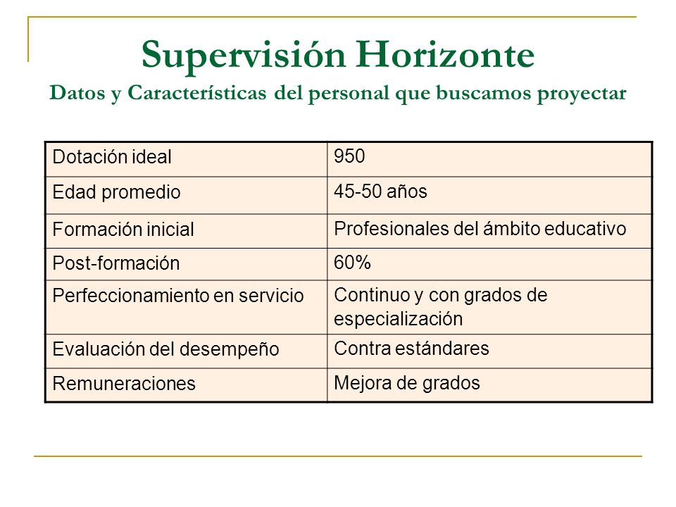 Supervisión Horizonte Datos y Características del personal que buscamos proyectar Dotación ideal 950 Edad promedio 45-50 años Formación inicial Profes