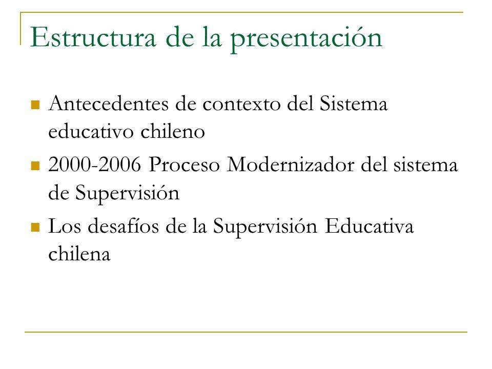 Estructura de la presentación Antecedentes de contexto del Sistema educativo chileno 2000-2006 Proceso Modernizador del sistema de Supervisión Los des