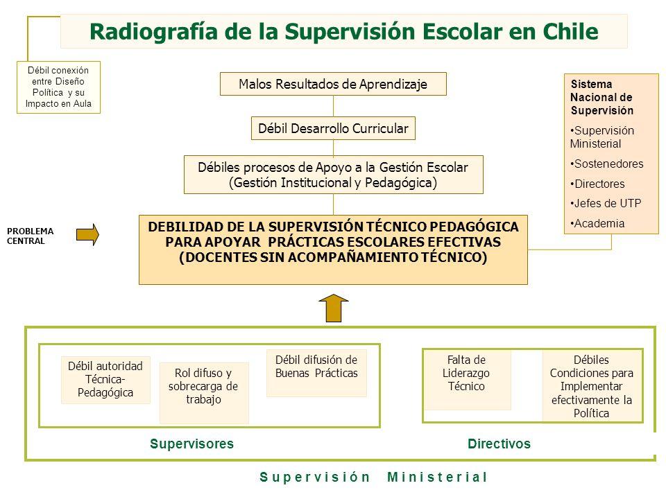 Ello en tres niveles El sistema de supervisión, aparece con débiles competencias y una falta de autoridad técnica para acompañar la transformación pedagógica.