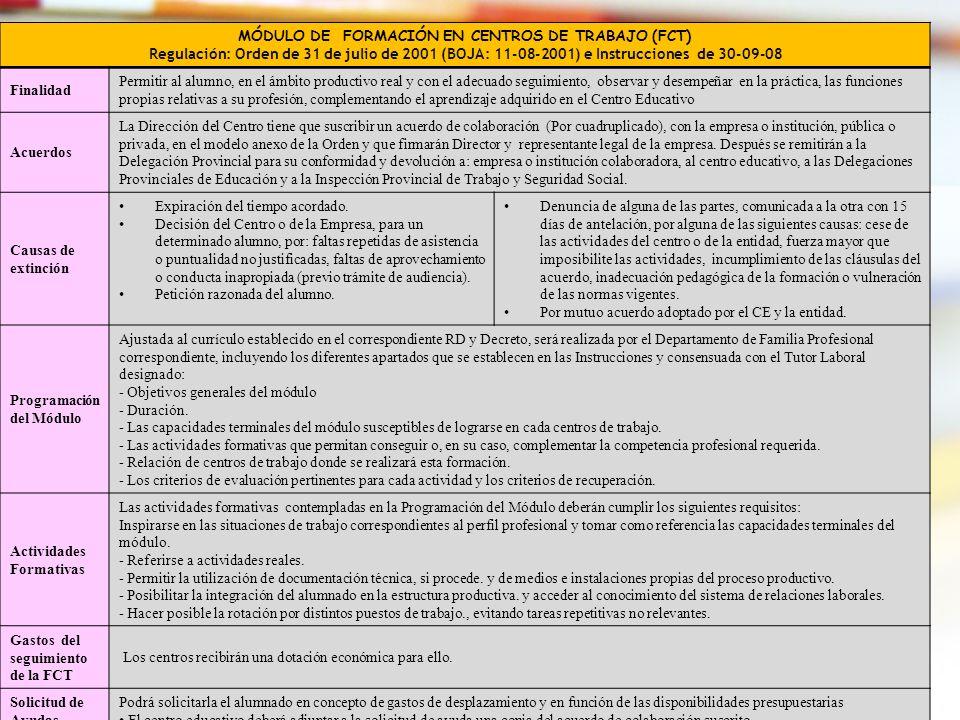 34 MÓDULO DE FORMACIÓN EN CENTROS DE TRABAJO (FCT) Regulación: Orden de 31 de julio de 2001 (BOJA: 11-08-2001) e Instrucciones de 30-09-08 Finalidad P
