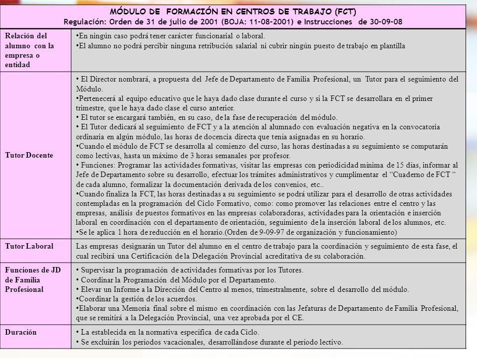 35 MÓDULO DE FORMACIÓN EN CENTROS DE TRABAJO (FCT) Regulación: Orden de 31 de julio de 2001 (BOJA: 11-08-2001) e Instrucciones de 30-09-08 Relación de