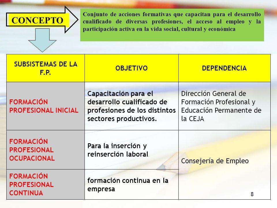 8 CONCEPTO Conjunto de acciones formativas que capacitan para el desarrollo cualificado de diversas profesiones, el acceso al empleo y la participació
