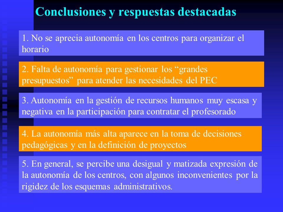 Conclusiones y respuestas destacadas 1.