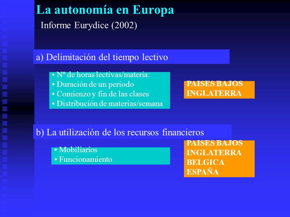 La autonomía en Europa Informe Eurydice (2002) a) Delimitación del tiempo lectivo Nº de horas lectivas/materia: Duración de un periodo Comienzo y fin de las clases Distribución de materias/semana b) La utilización de los recursos financieros Mobiliarios Funcionamiento PAISES BAJOS INGLATERRA PAISES BAJOS INGLATERRA BELGICA ESPAÑA