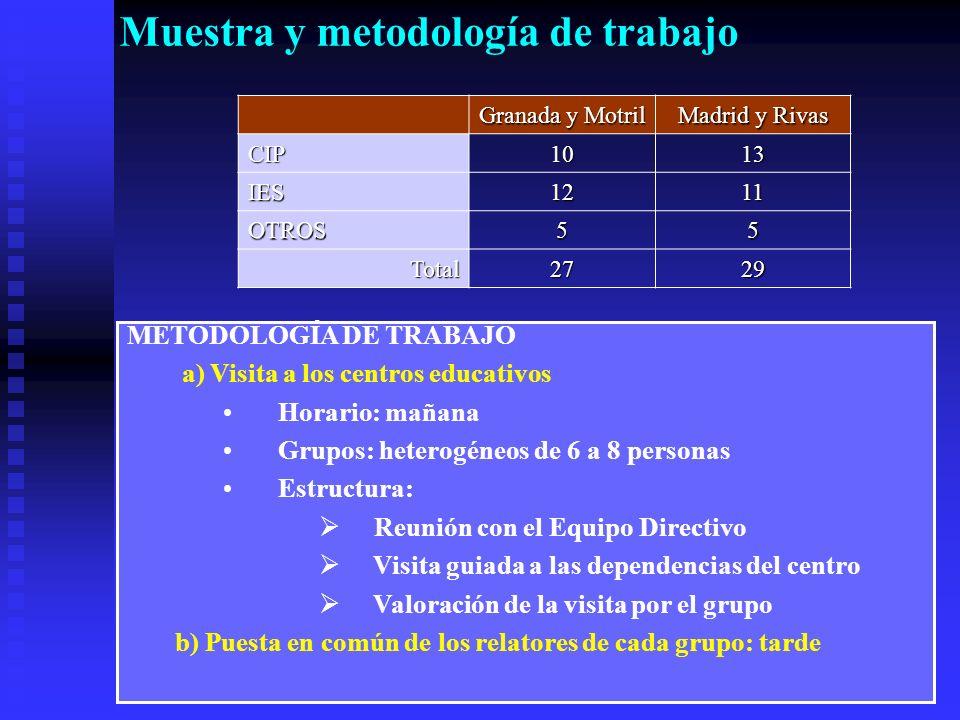 Muestra y metodología de trabajo Granada y Motril Madrid y Rivas CIP1013 IES1211 OTROS55 Total2729 METODOLOGÍA DE TRABAJO a) Visita a los centros educativos Horario: mañana Grupos: heterogéneos de 6 a 8 personas Estructura: Reunión con el Equipo Directivo Visita guiada a las dependencias del centro Valoración de la visita por el grupo b) Puesta en común de los relatores de cada grupo: tarde
