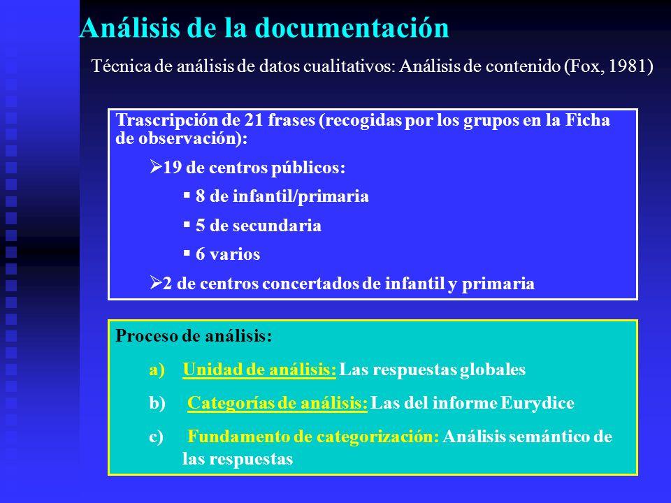Análisis de la documentación Técnica de análisis de datos cualitativos: Análisis de contenido (Fox, 1981) Trascripción de 21 frases (recogidas por los grupos en la Ficha de observación): 19 de centros públicos: 8 de infantil/primaria 5 de secundaria 6 varios 2 de centros concertados de infantil y primaria Proceso de análisis: a)Unidad de análisis: Las respuestas globales b) Categorías de análisis: Las del informe Eurydice c) Fundamento de categorización: Análisis semántico de las respuestas