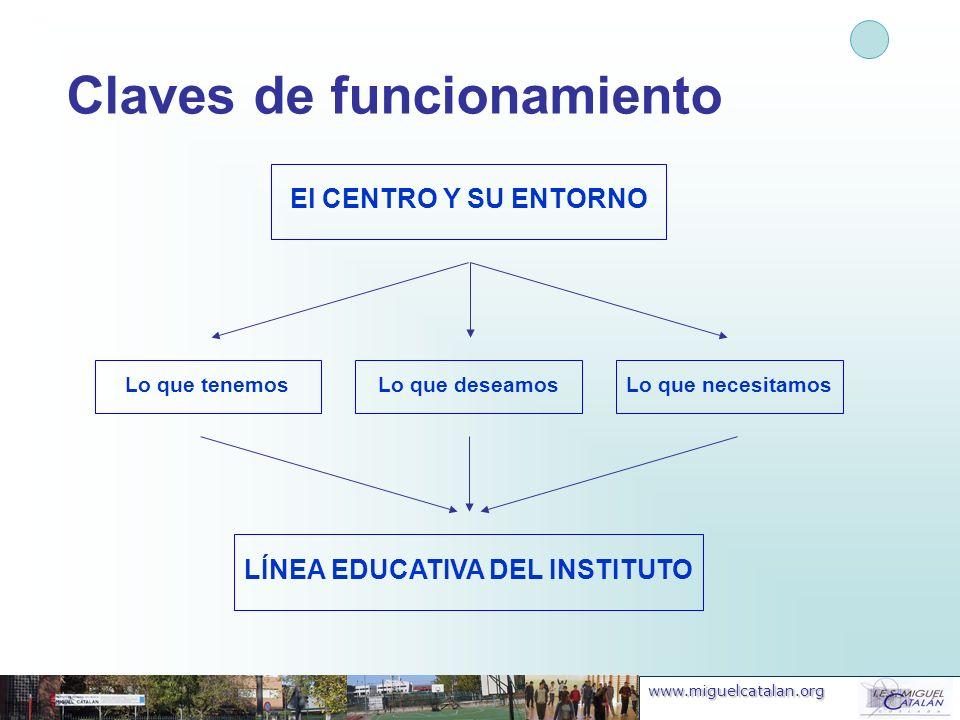 www.miguelcatalan.org Claves de funcionamiento El CENTRO Y SU ENTORNO Lo que tenemos Lo que deseamosLo que necesitamos LÍNEA EDUCATIVA DEL INSTITUTO