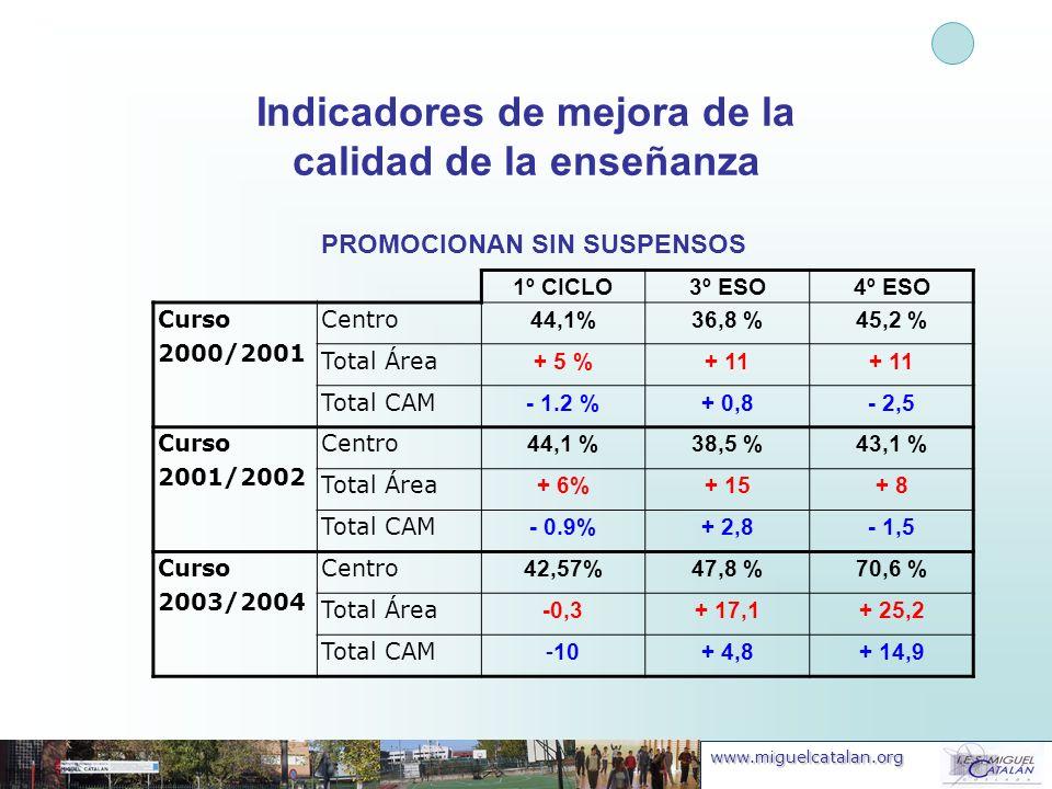 www.miguelcatalan.org Indicadores de mejora de la calidad de la enseñanza PROMOCIONAN SIN SUSPENSOS 1º CICLO3º ESO4º ESO Curso 2000/2001 Centro 44,1%3