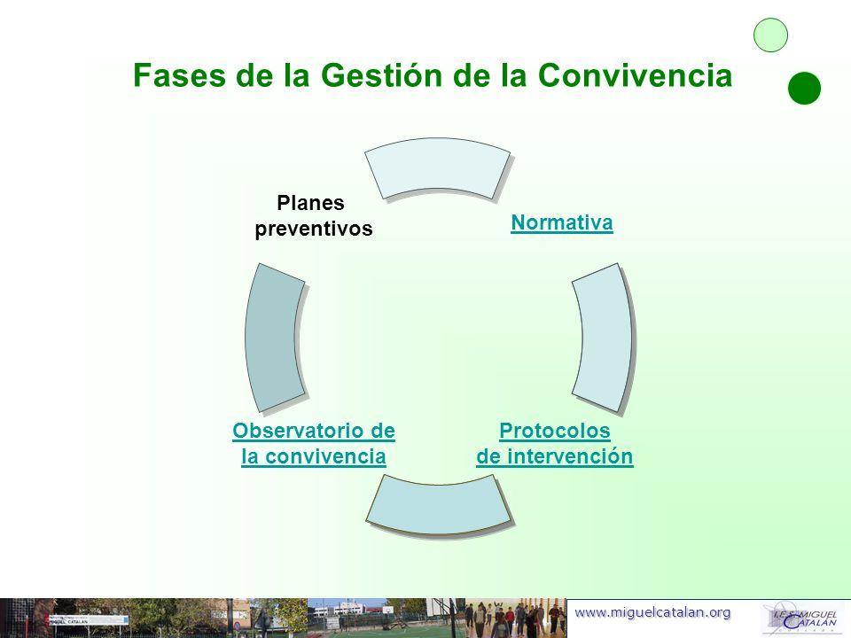 www.miguelcatalan.org Fases de la Gestión de la Convivencia