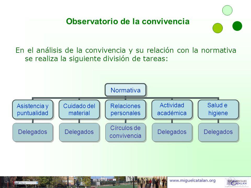 www.miguelcatalan.org Normativa Asistencia y puntualidad Delegados Cuidado del material Delegados Relaciones personales Círculos de convivencia Activi