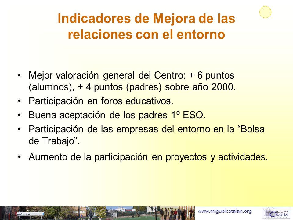 www.miguelcatalan.org Indicadores de Mejora de las relaciones con el entorno Mejor valoración general del Centro: + 6 puntos (alumnos), + 4 puntos (pa