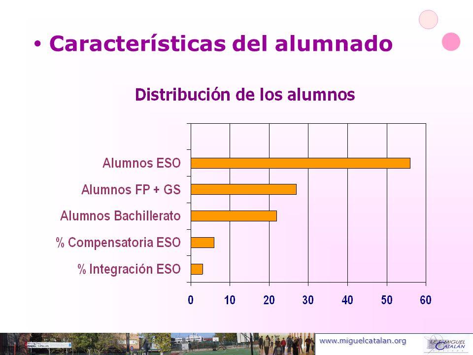 www.miguelcatalan.org Indicadores de Mejora de las relaciones con el entorno Mejor valoración general del Centro: + 6 puntos (alumnos), + 4 puntos (padres) sobre año 2000.