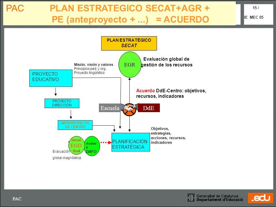 PAC IE MEC 05 15 / PROYECTO EDUCATIVO Misión, visión y valores Principios ped. y org. Proyecto lingüístico PAC PLAN ESTRATEGICO SECAT+AGR + PE (antepr