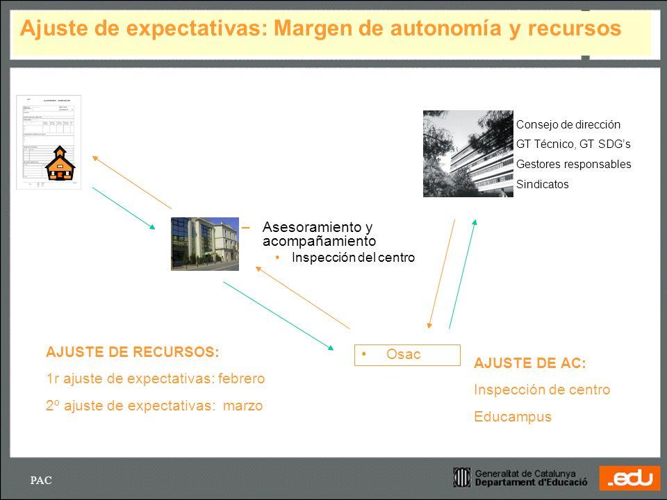 PAC IE MEC 05 22 / Ajuste de expectativas: Margen de autonomía y recursos –Asesoramiento y acompañamiento Inspección del centro Consejo de dirección G