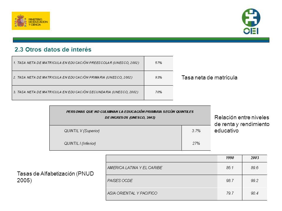 2.3 Otros datos de interés Tasa neta de matrícula Relación entre niveles de renta y rendimiento educativo Tasas de Alfabetización (PNUD 2005)