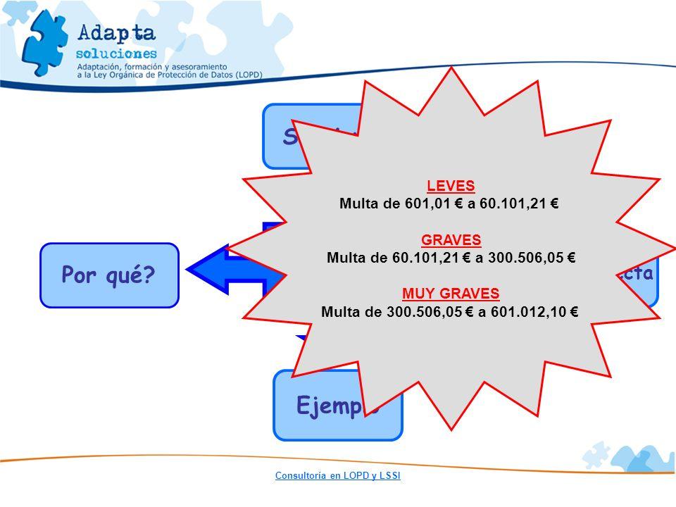 Consultoría en LOPD y LSSI Implantación LOPD Por qué? Sanciones A quien afecta Ejemplo LEVES Multa de 601,01 a 60.101,21 GRAVES Multa de 60.101,21 a 3