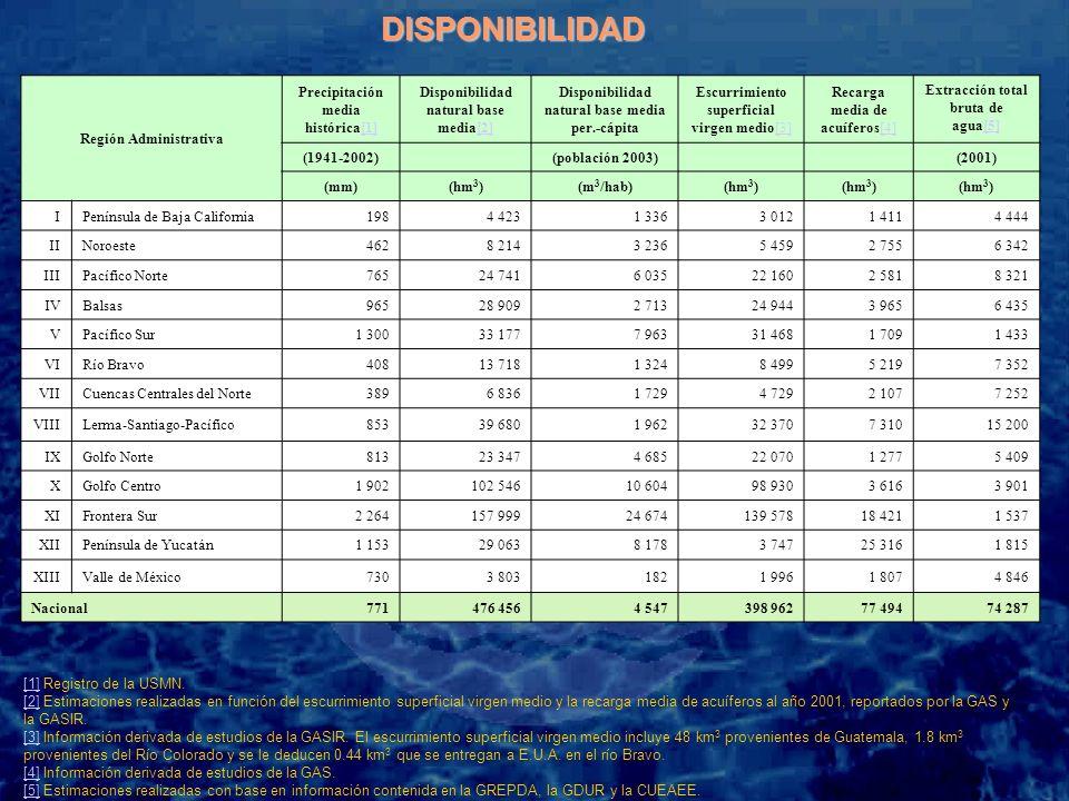 Con base en los funcionamientos de vaso realizados, al tomar en cuenta lo anterior, los almacenamientos probables en el sistema de presas internacionales, y los volúmenes que se proporcionan para agua potable y riego, serían: SISTEMA DE PRESAS INTERNACIONALES CONDICION PRO B CICLO 2005 – 2006CICLO 2006 – 2007 (%) AGUA POTABLE Mm 3 RIEGO Mm 3 ALM 1° NOV 2006 Mm 3 AGUA POTABLE Mm 3 RIEGO Mm 3 ALM 1° NOV 2007 Mm 3 Entre Amistad y Falcón Agua Potable a.P.F.