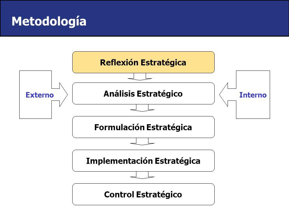 Reflexión Estratégica Análisis Estratégico Formulación Estratégica Implementación Estratégica Control Estratégico Externo Interno Metodología