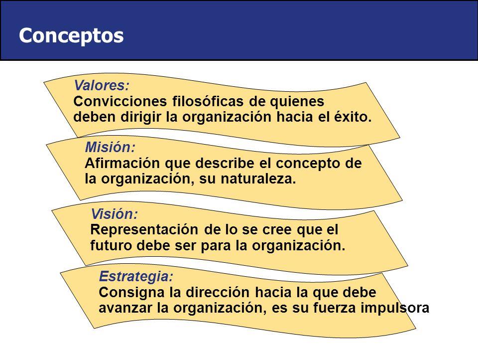 Reflexión Estratégica Análisis Estratégico Formulación Estratégica Implementación Estratégica Control Estratégico ExternoInterno