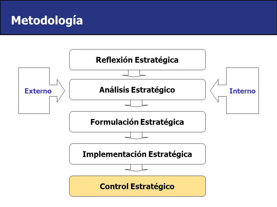 Requiere de: Plan de acción Asignación de Recursos Programas Funcionales Implementación Estratégica