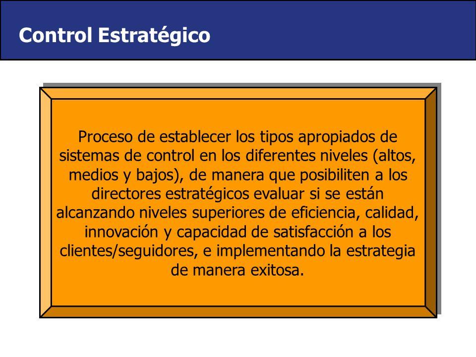 Metodología Reflexión Estratégica Análisis Estratégico Formulación Estratégica Implementación Estratégica Control Estratégico ExternoInterno
