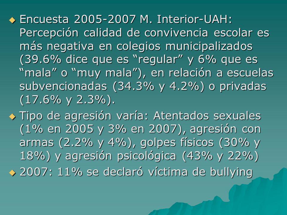 Encuesta 2005-2007 M. Interior-UAH: Percepción calidad de convivencia escolar es más negativa en colegios municipalizados (39.6% dice que es regular y
