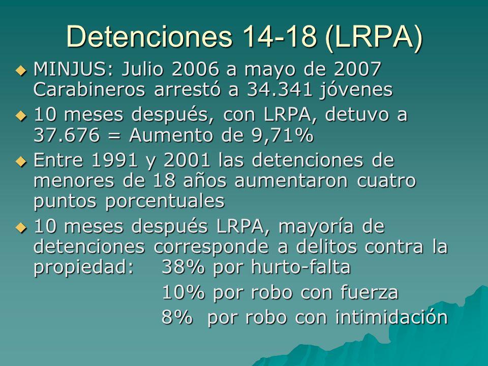 Detenciones 14-18 (LRPA) MINJUS: Julio 2006 a mayo de 2007 Carabineros arrestó a 34.341 jóvenes MINJUS: Julio 2006 a mayo de 2007 Carabineros arrestó