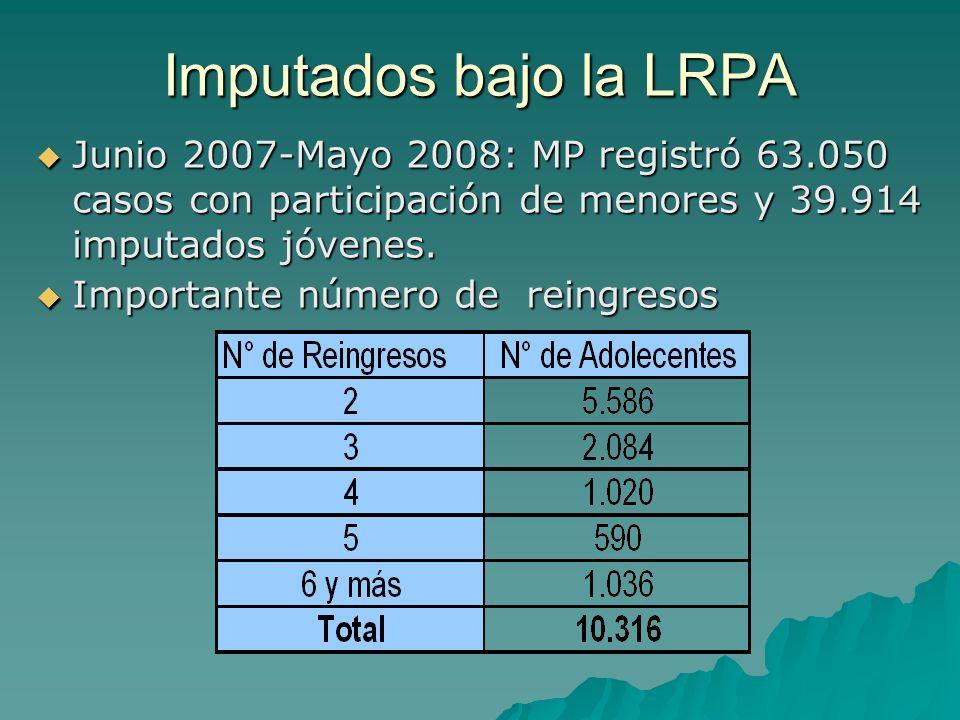 Imputados bajo la LRPA Junio 2007-Mayo 2008: MP registró 63.050 casos con participación de menores y 39.914 imputados jóvenes. Junio 2007-Mayo 2008: M