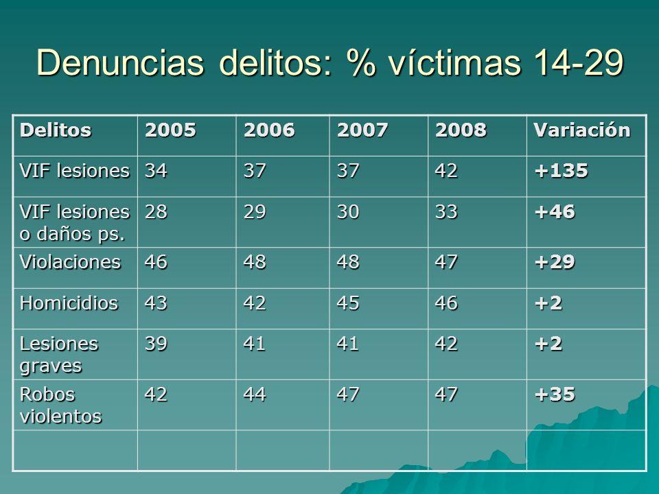 Denuncias delitos: % víctimas 14-29 Delitos2005200620072008Variación VIF lesiones 34373742+135 VIF lesiones o daños ps. 28293033+46 Violaciones4648484