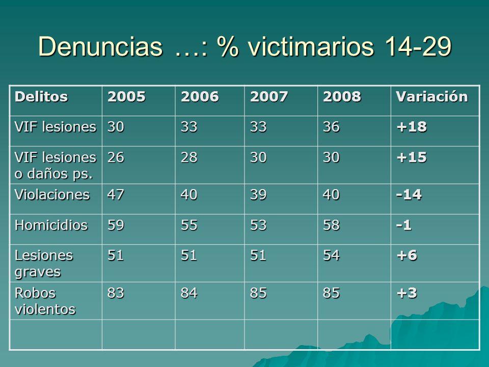 Denuncias …: % victimarios 14-29 Delitos2005200620072008Variación VIF lesiones 30333336+18 VIF lesiones o daños ps. 26283030+15 Violaciones47403940-14