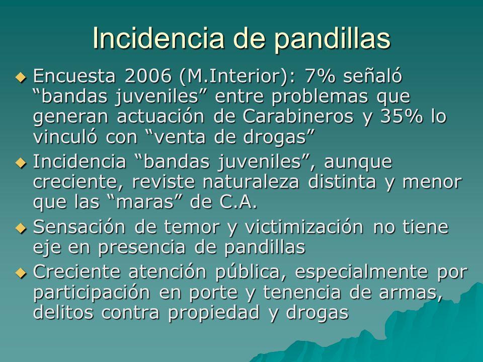 Incidencia de pandillas Encuesta 2006 (M.Interior): 7% señaló bandas juveniles entre problemas que generan actuación de Carabineros y 35% lo vinculó c