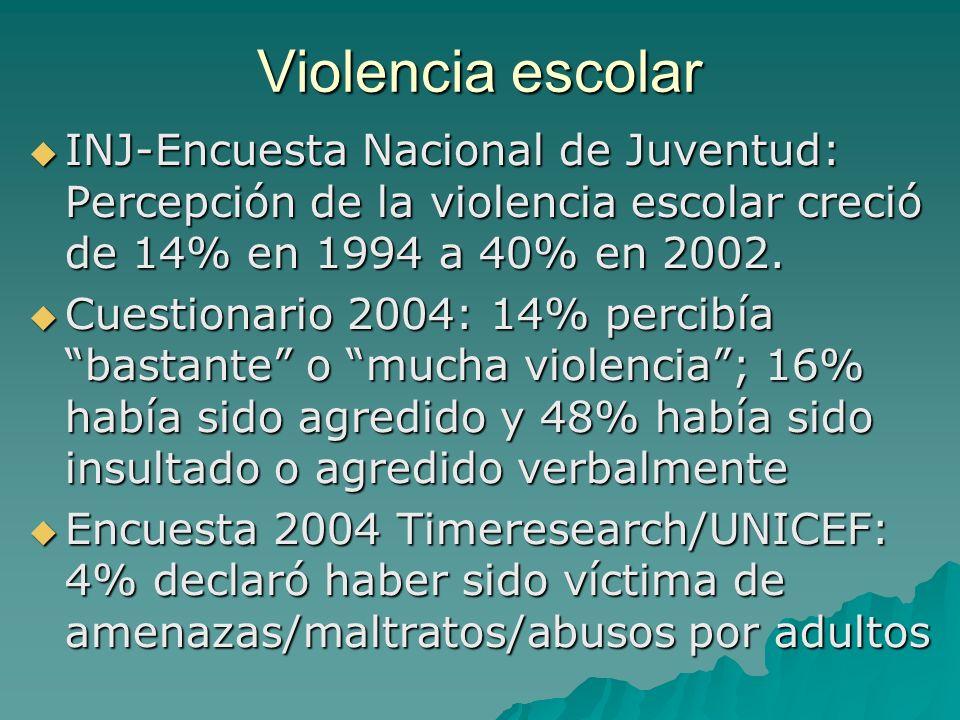 Violencia escolar INJ-Encuesta Nacional de Juventud: Percepción de la violencia escolar creció de 14% en 1994 a 40% en 2002. INJ-Encuesta Nacional de