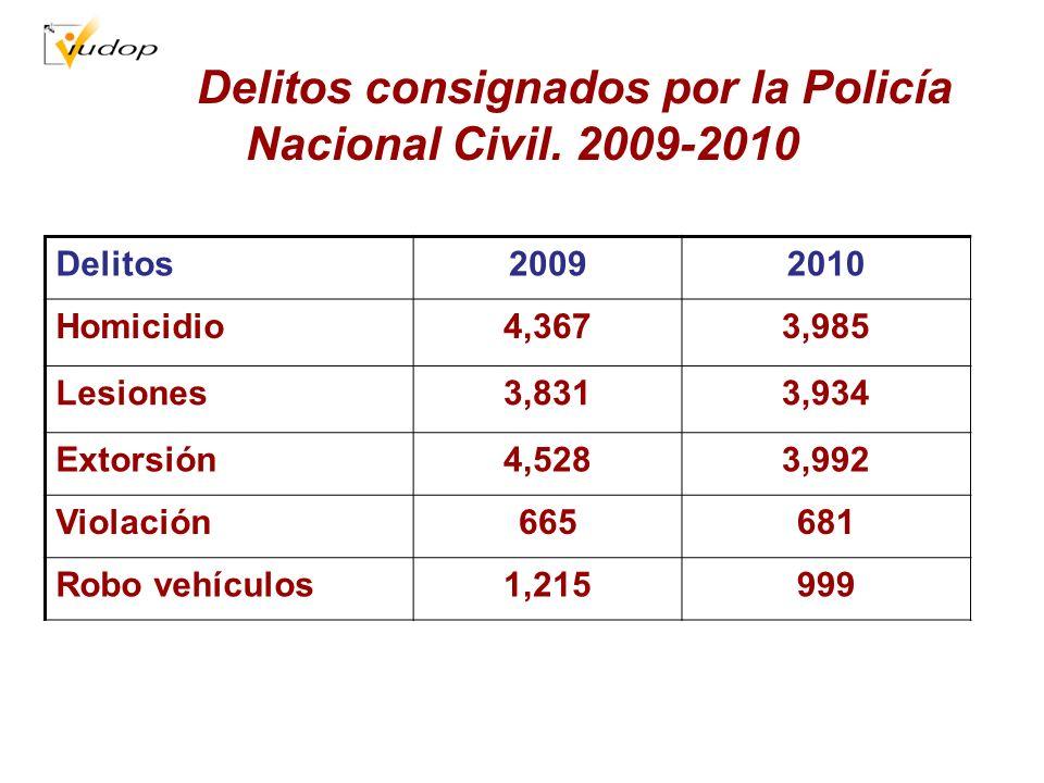 Delitos consignados por la Policía Nacional Civil. 2009-2010 Delitos20092010 Homicidio4,3673,985 Lesiones3,8313,934 Extorsión4,5283,992 Violación66568