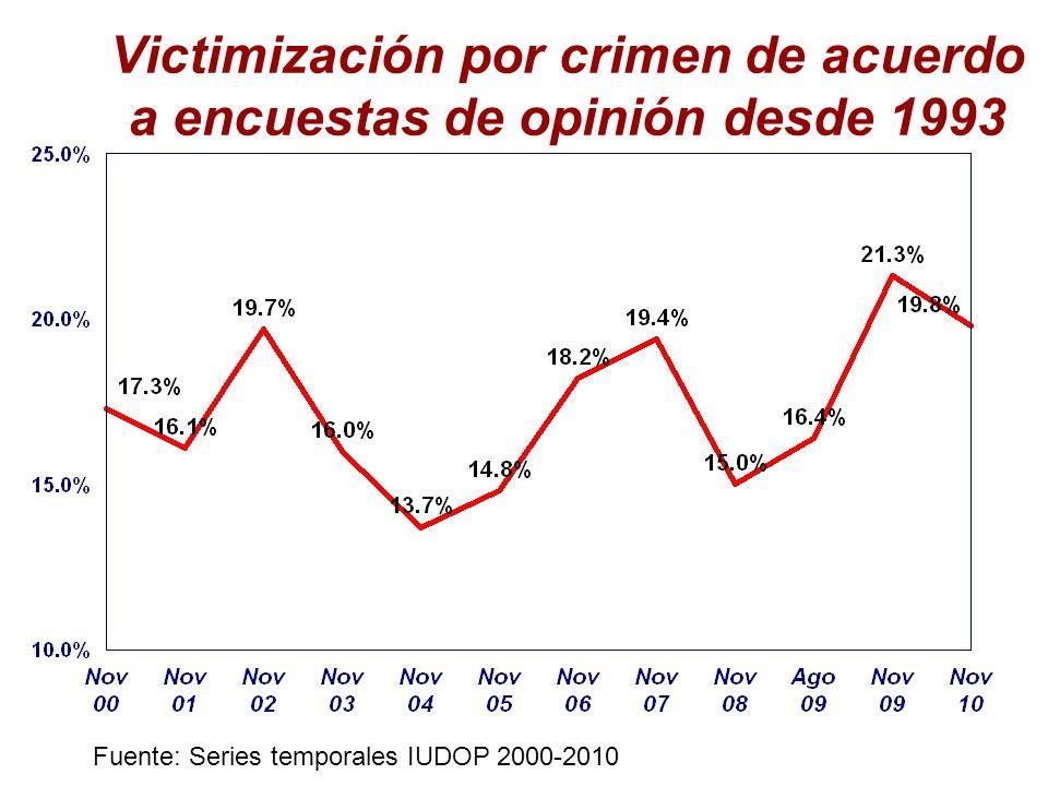 Victimización por crimen de acuerdo a encuestas de opinión desde 1993 Fuente: Series temporales IUDOP 2000-2010