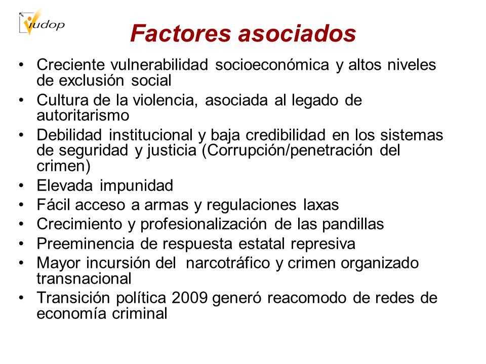 Factores asociados Creciente vulnerabilidad socioeconómica y altos niveles de exclusión social Cultura de la violencia, asociada al legado de autorita